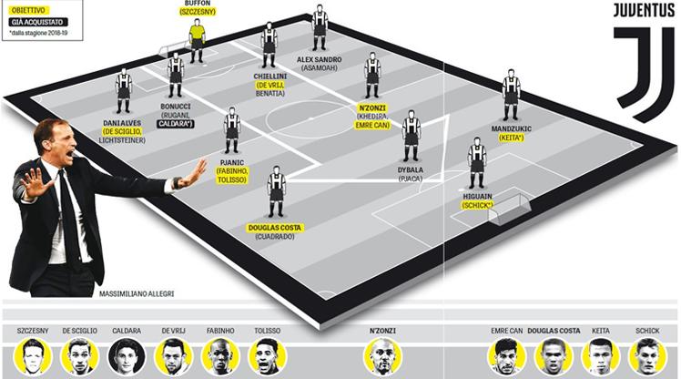 İşte 2018 model Juventus!