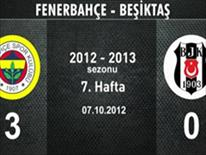 Fenerbahçe-Beşiktaş: 3-0
